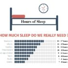 How Much Sleep Do We Really Need?