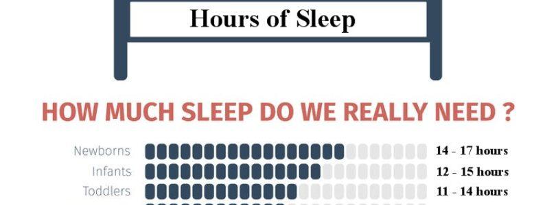 How Much Sleep Do We Really Need?