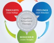 The 7 Techniques of Cognitive Behavioral Therapy For Sleep